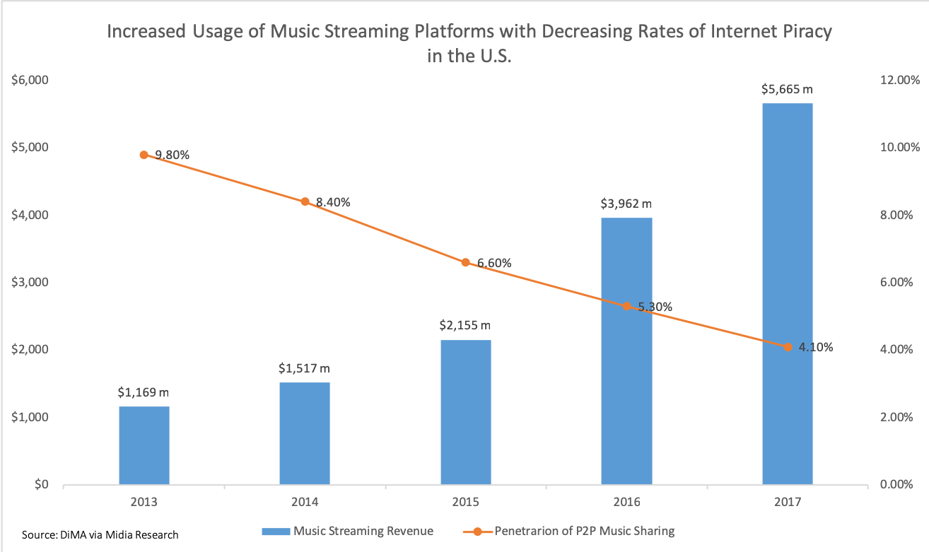 Music_streaming_platform_use_vs_music_piracy_rates_in_U.S.png#asset:10986