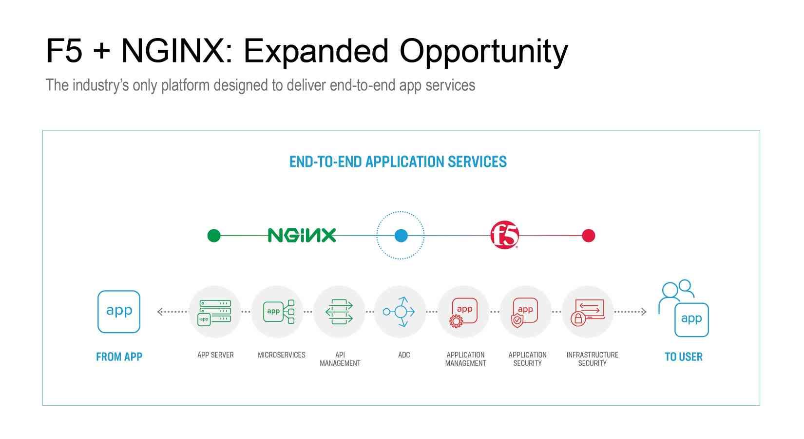 F5-NGINX-infographics-1.jpg#asset:9201:featured