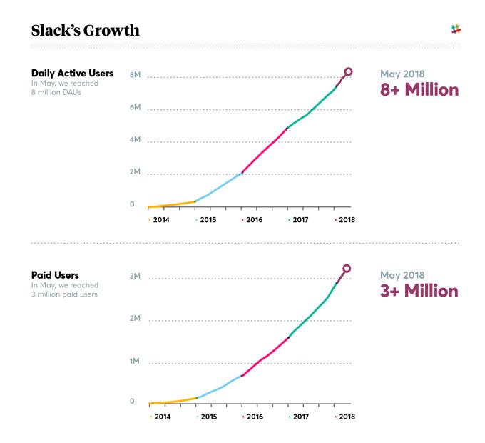 slack-growth-2018-stacked.jpg#asset:5601